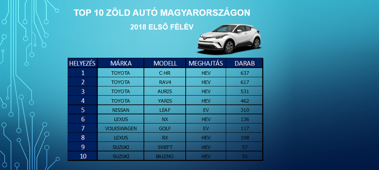 toyota c hr hybrid fovorite green car in hungary full 03 tcm 3033 1482752